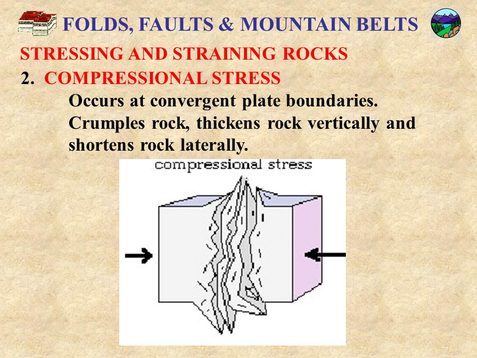 FOLDS, FAULTS & MOUNTAIN BELTS