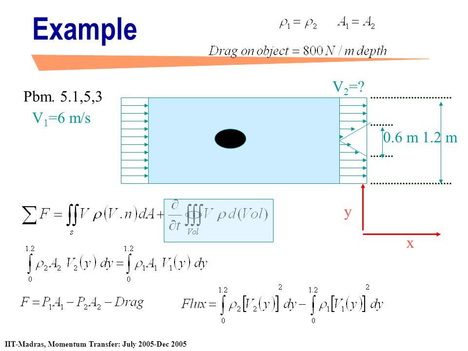 Example V2= Pbm. 5.1,5,3 V1=6 m/s 0.6 m 1.2 m x y
