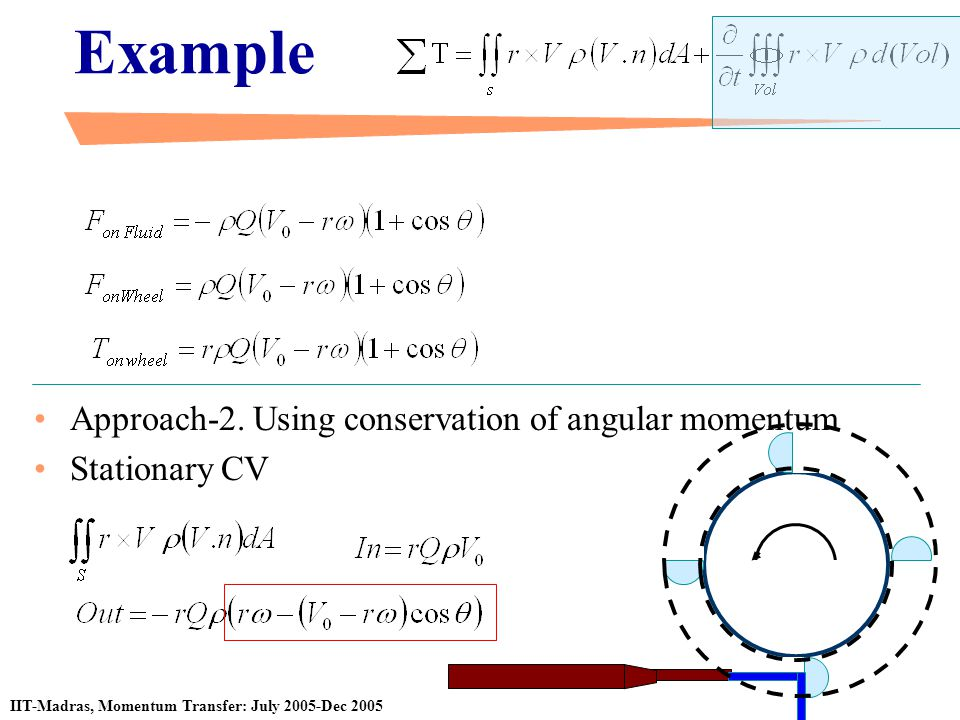 Example Approach-2. Using conservation of angular momentum