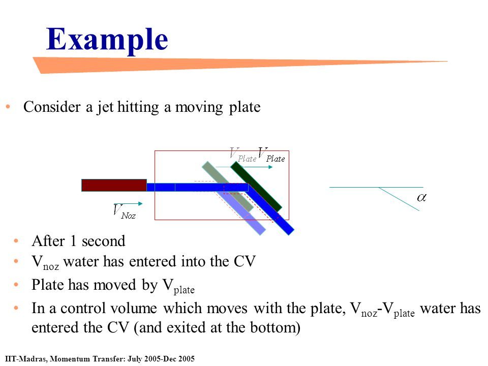 Example Consider a jet hitting a moving plate After 1 second