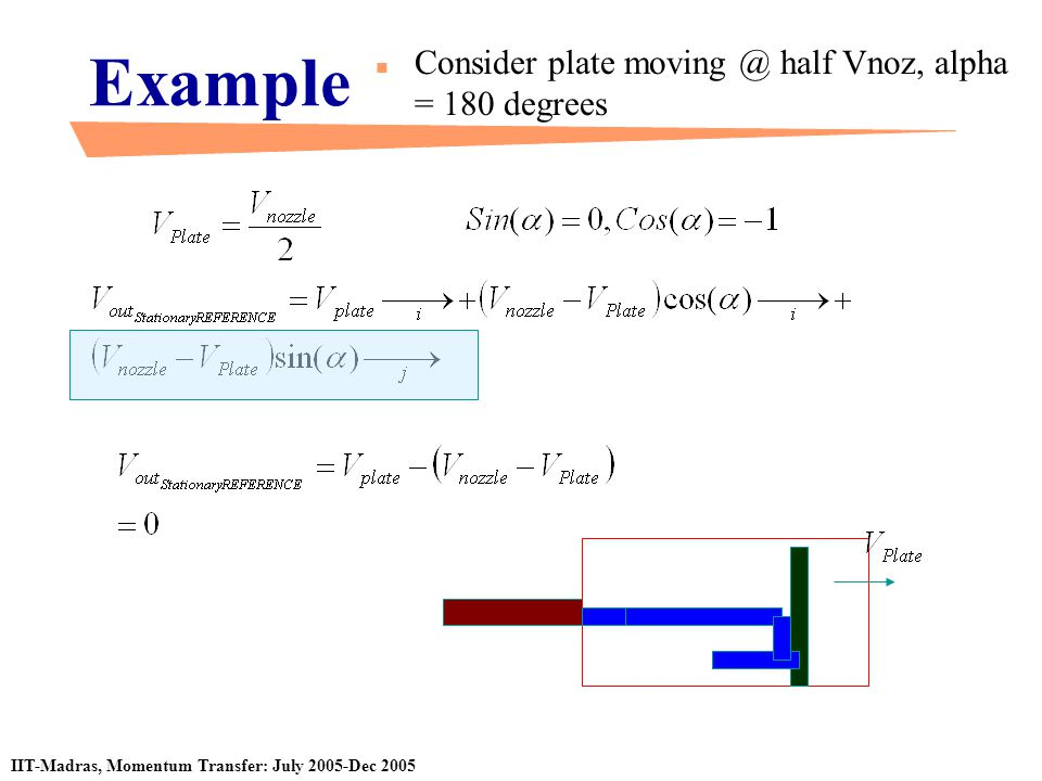 Example Consider plate moving @ half Vnoz, alpha = 180 degrees