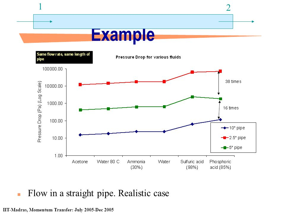 Example 1 2 Flow in a straight pipe. Realistic case
