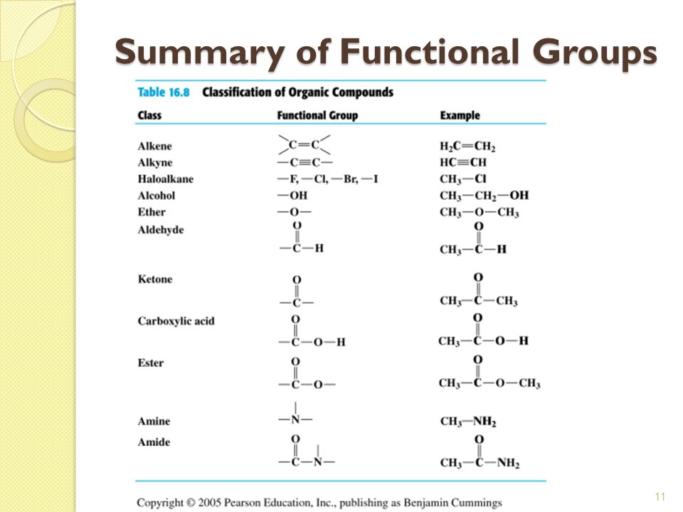 Summary of Functional Groups
