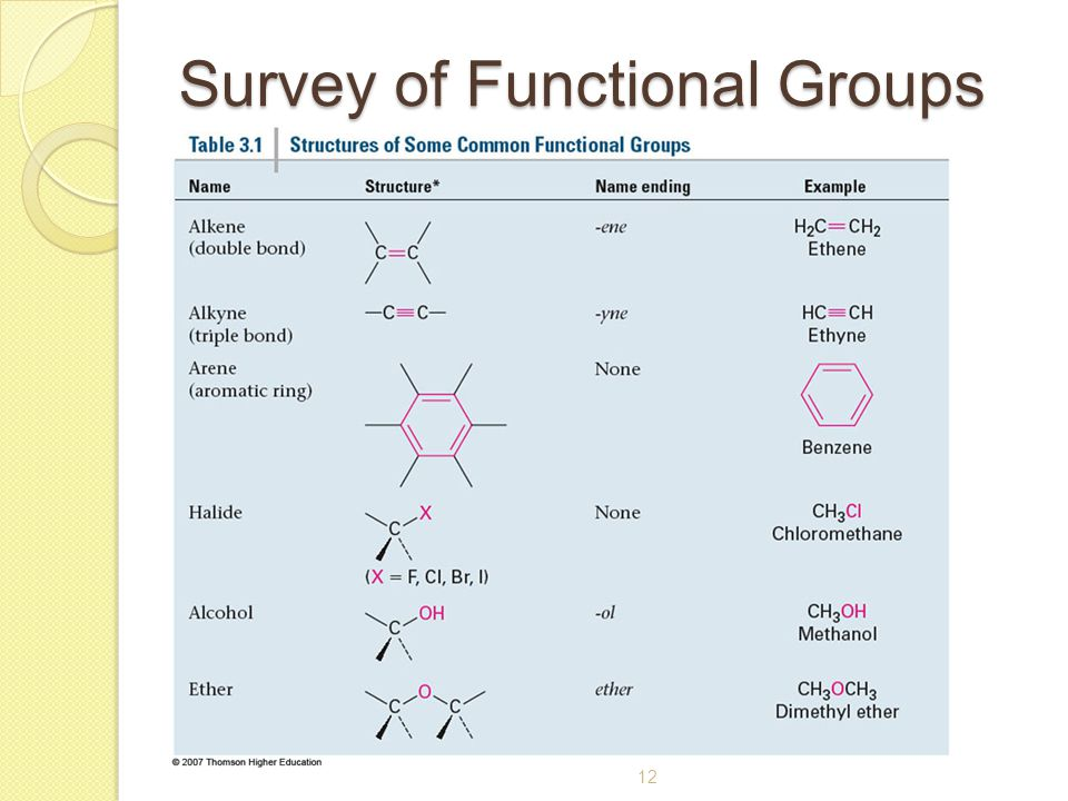 Survey of Functional Groups