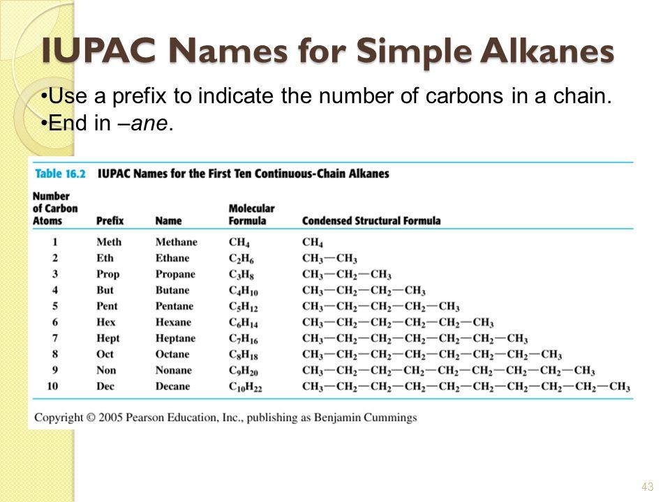 IUPAC Names for Simple Alkanes