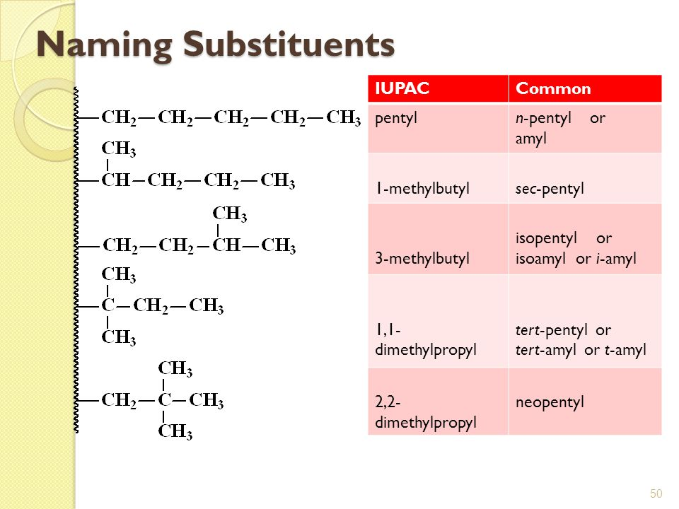 Naming Substituents IUPAC Common pentyl n-pentyl or amyl 1-methylbutyl