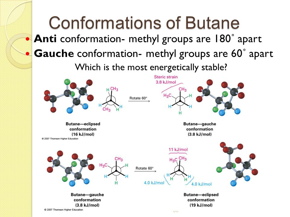 Conformations of Butane