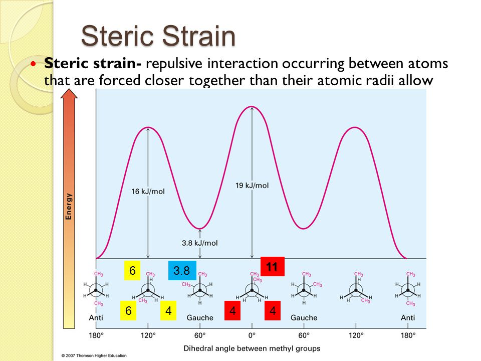 Steric Strain Steric strain- repulsive interaction occurring between atoms that are forced closer together than their atomic radii allow.