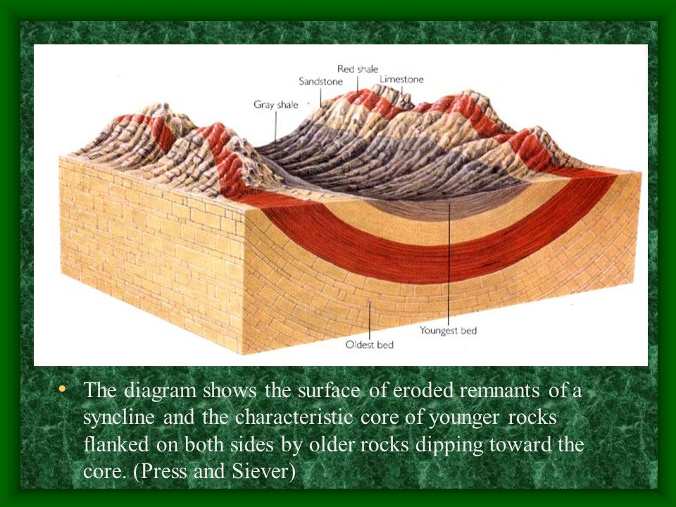 The diagram shows the surface of eroded remnants of a syncline and the characteristic core of younger rocks flanked on both sides by older rocks dipping toward the core.