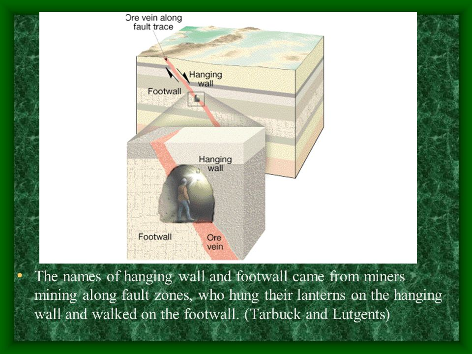 The names of hanging wall and footwall came from miners mining along fault zones, who hung their lanterns on the hanging wall and walked on the footwall.