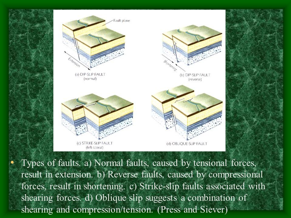 Types of faults. a) Normal faults, caused by tensional forces, result in extension.