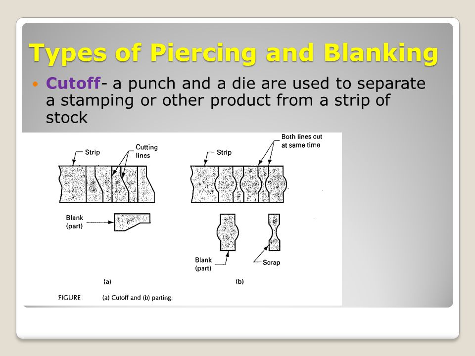 Types of Piercing and Blanking