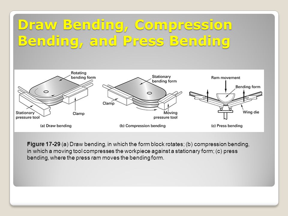 Draw Bending, Compression Bending, and Press Bending