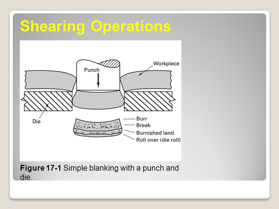 Shearing Operations Figure 17-1 Simple blanking with a punch and die.