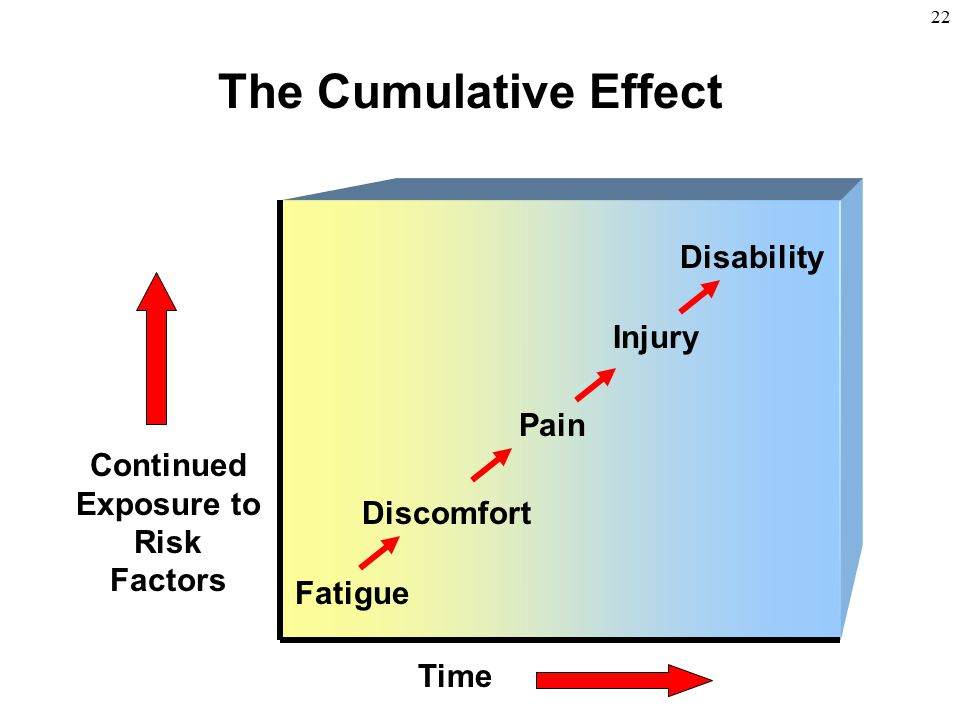 The Cumulative Effect Disability Injury Pain Continued Exposure to