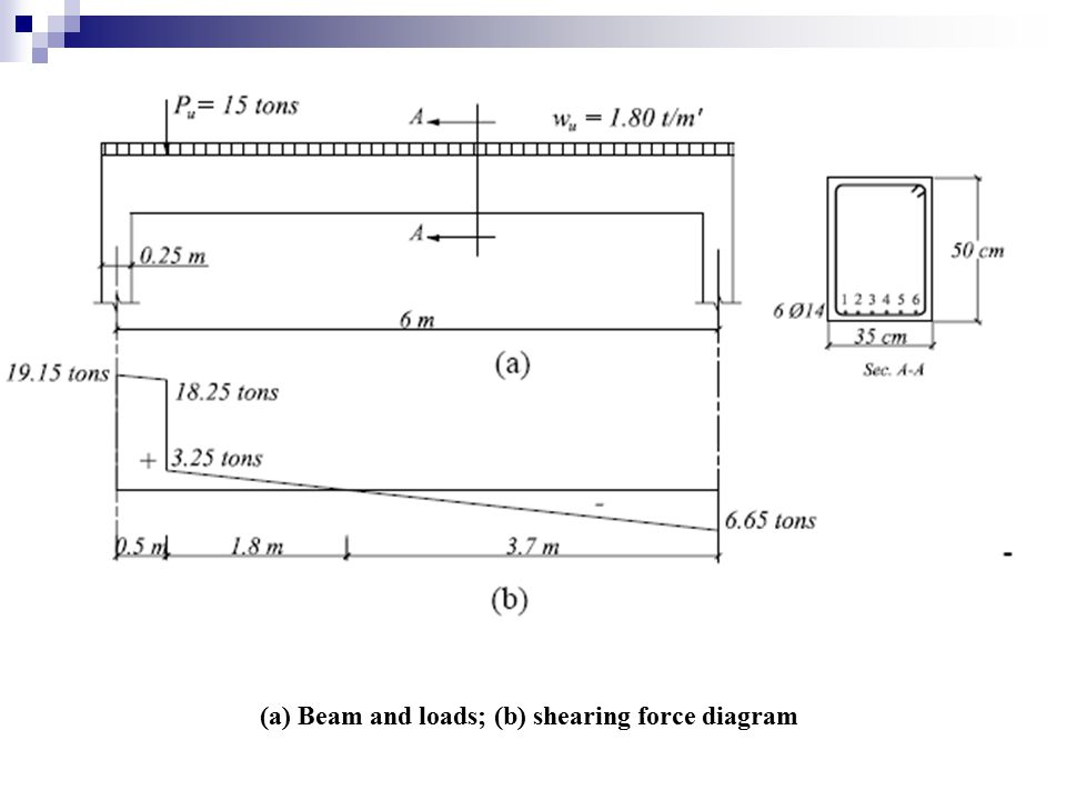 (a) Beam and loads; (b) shearing force diagram