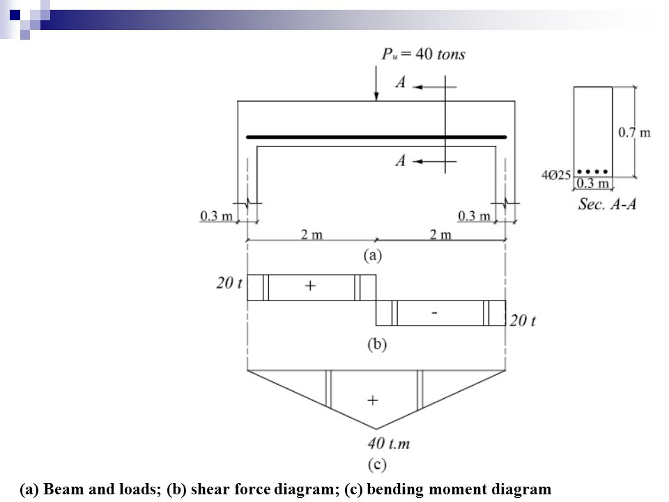 (a) Beam and loads; (b) shear force diagram; (c) bending moment diagram