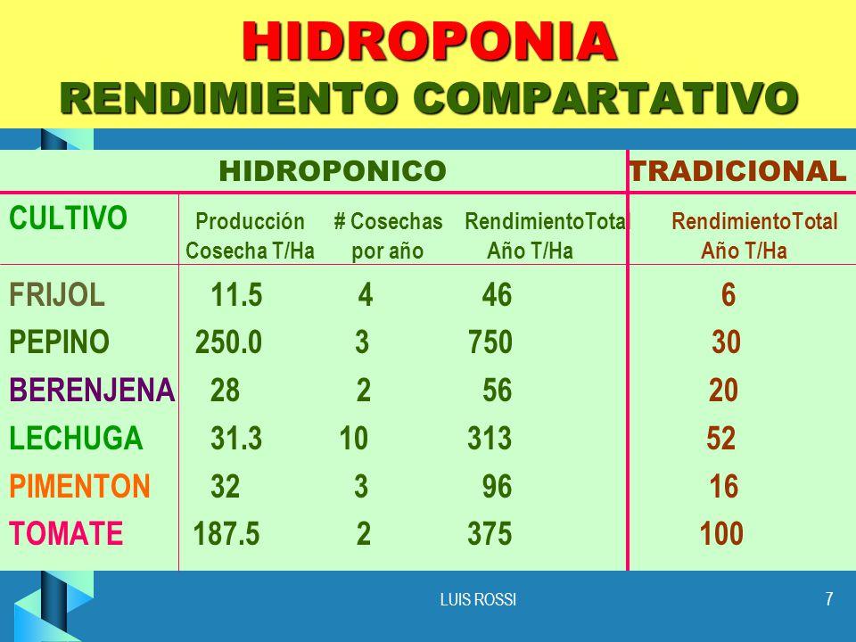 HIDROPONIA RENDIMIENTO COMPARTATIVO