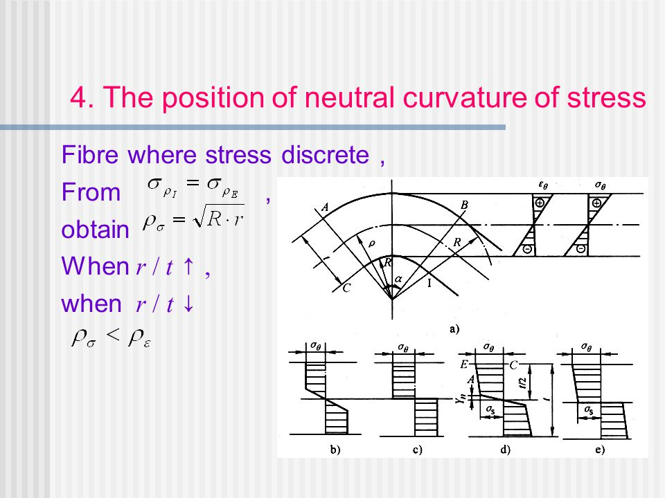 4. The position of neutral curvature of stress