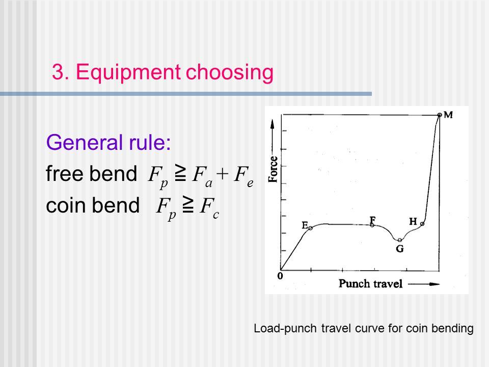 3. Equipment choosing General rule: free bend Fp ≧ Fa + Fe
