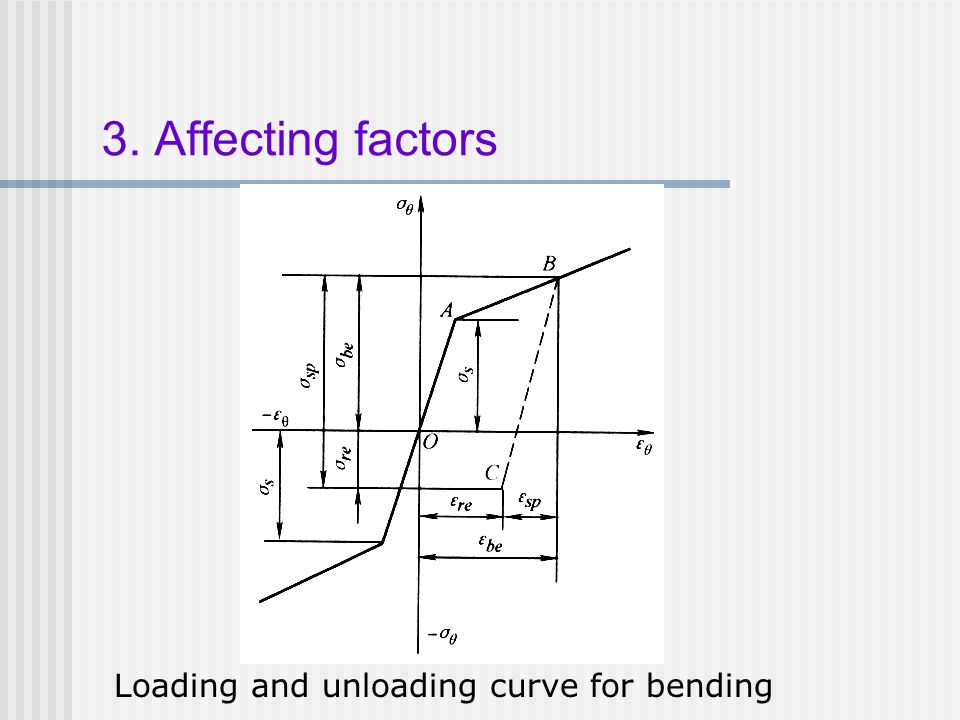 3. Affecting factors Loading and unloading curve for bending
