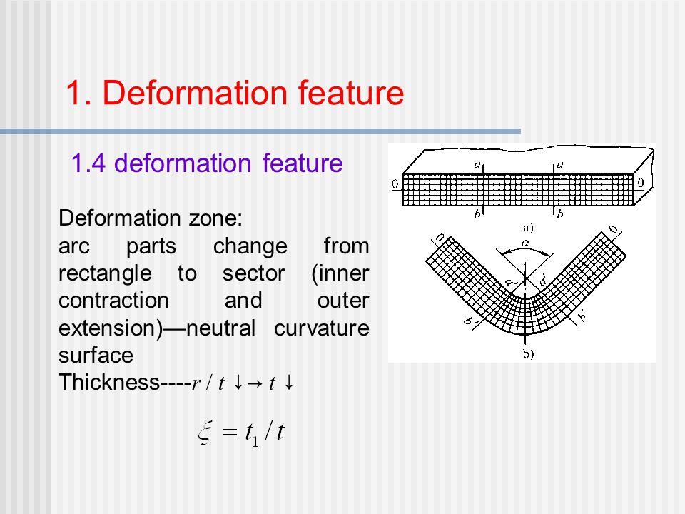 1. Deformation feature 1.4 deformation feature Deformation zone: