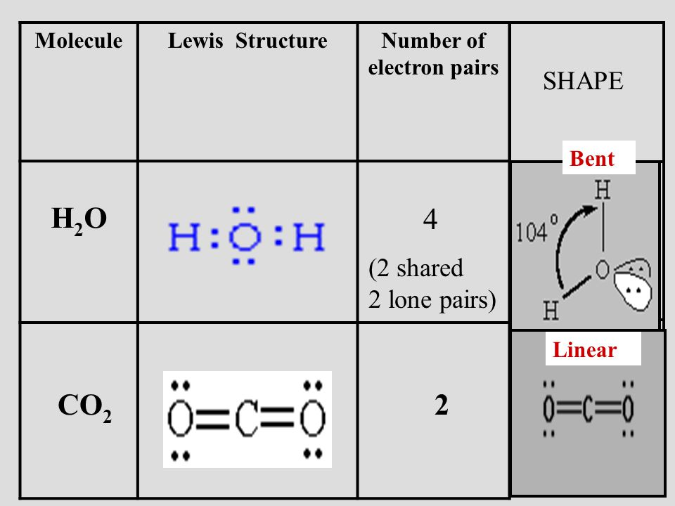 Number of electron pairs