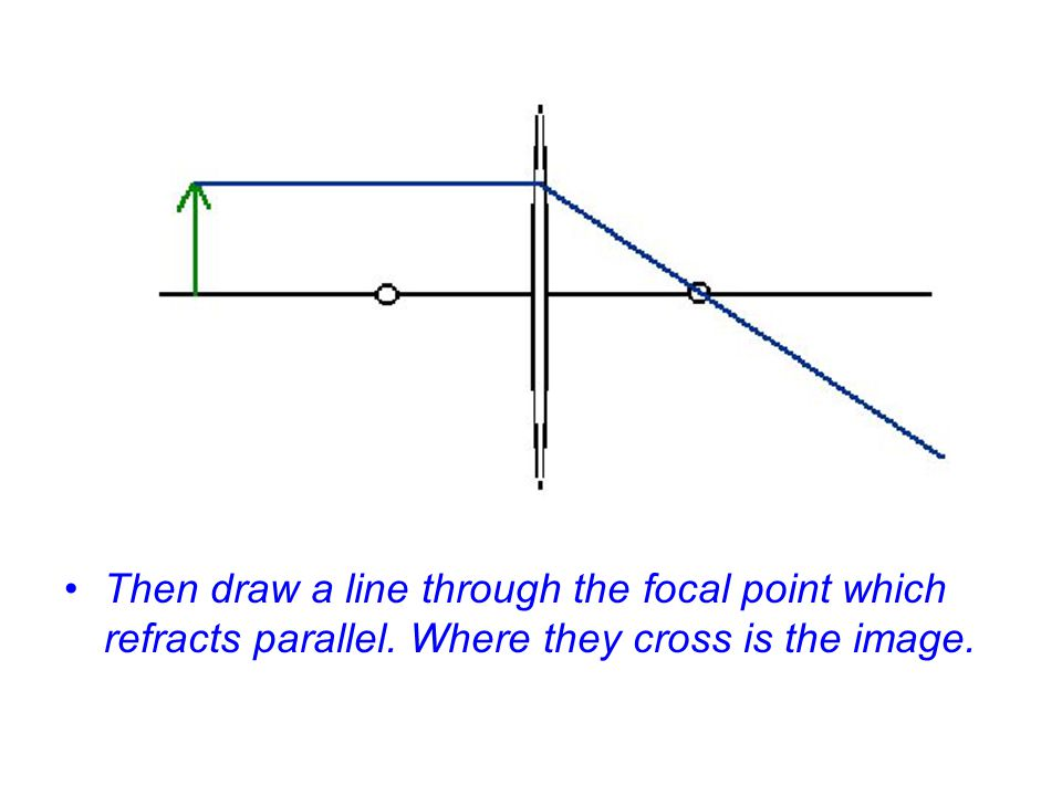 Then draw a line through the focal point which refracts parallel