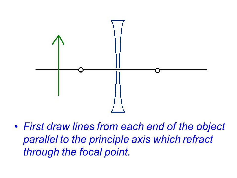 First draw lines from each end of the object parallel to the principle axis which refract through the focal point.
