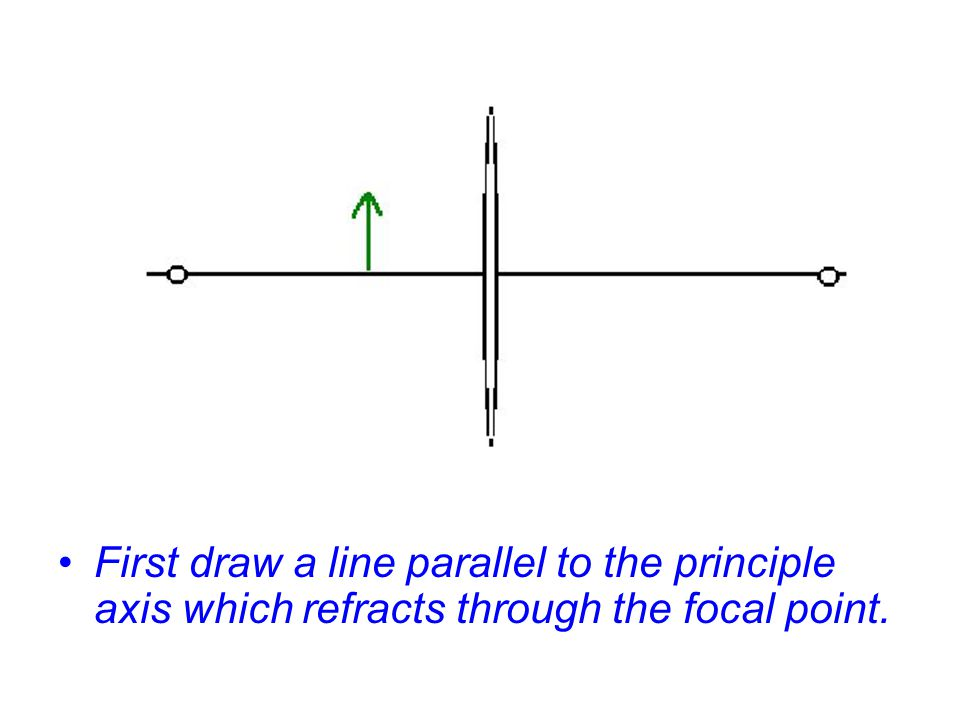 First draw a line parallel to the principle axis which refracts through the focal point.