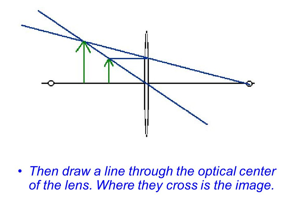 Then draw a line through the optical center of the lens
