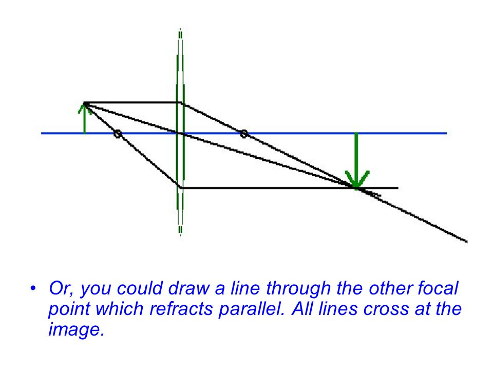 Or, you could draw a line through the other focal point which refracts parallel.