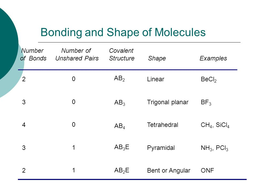 Ch 6.5 Molecular Geometry. - ppt video online download