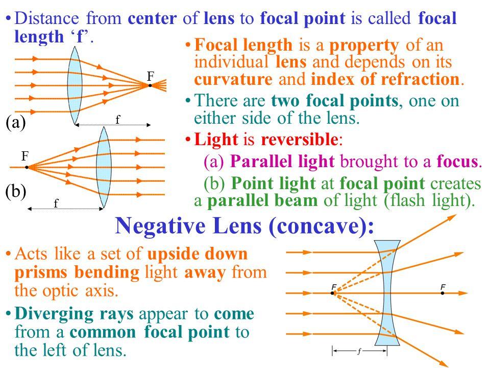 Negative Lens (concave):