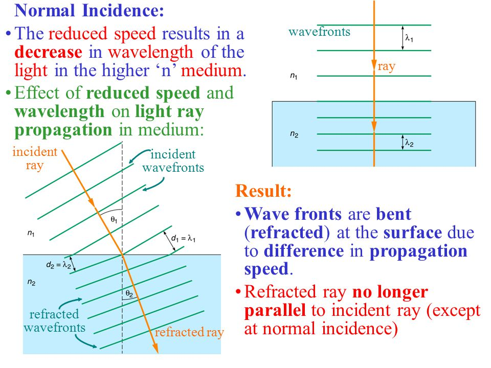 Normal Incidence: The reduced speed results in a decrease in wavelength of the light in the higher 'n' medium.
