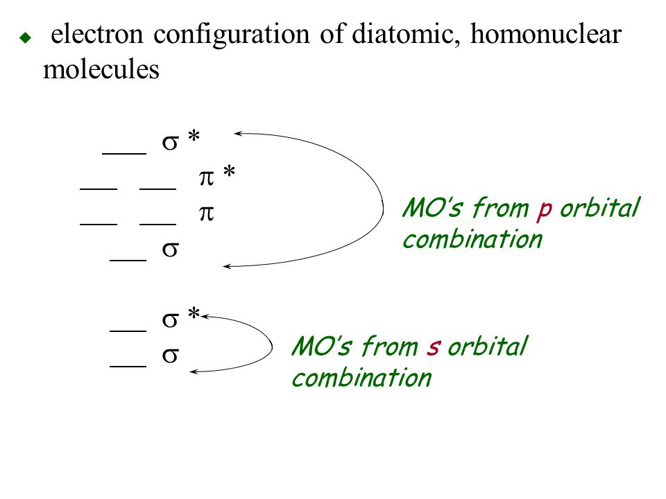 electron configuration of diatomic, homonuclear molecules s. p. p s s