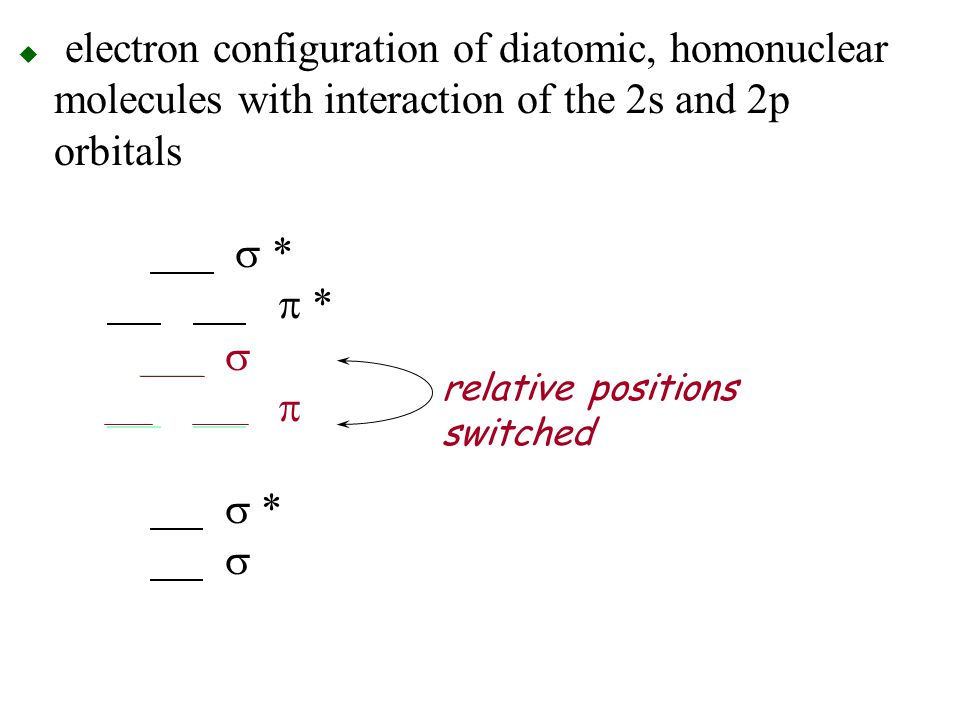 electron configuration of diatomic, homonuclear molecules with interaction of the 2s and 2p orbitals s * p * s p s * s