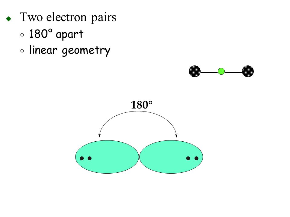 Two electron pairs 180° apart linear geometry 180° •