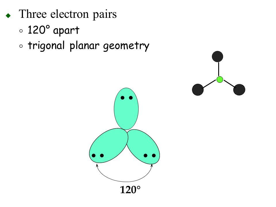 Three electron pairs 120° apart trigonal planar geometry • 120°