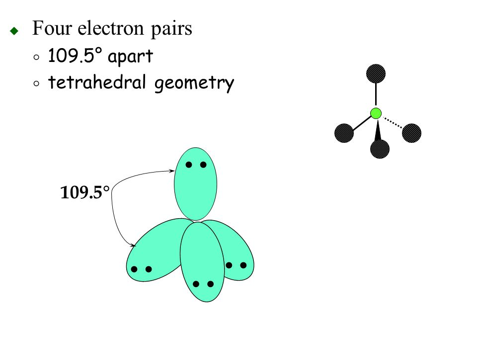 Four electron pairs 109.5° apart tetrahedral geometry • 109.5°