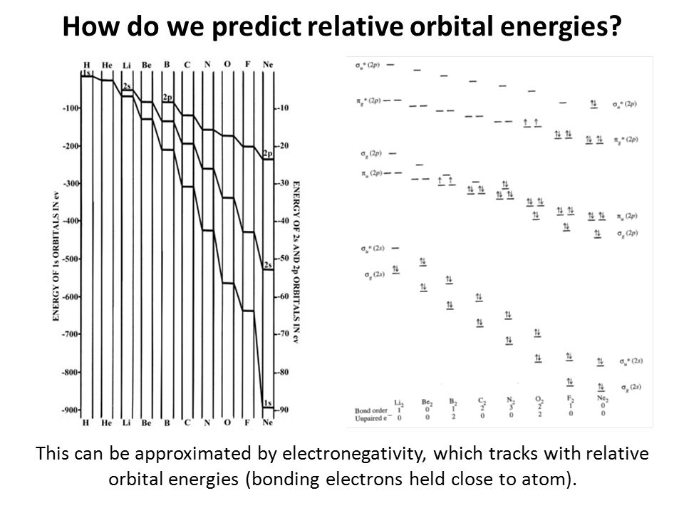 How do we predict relative orbital energies