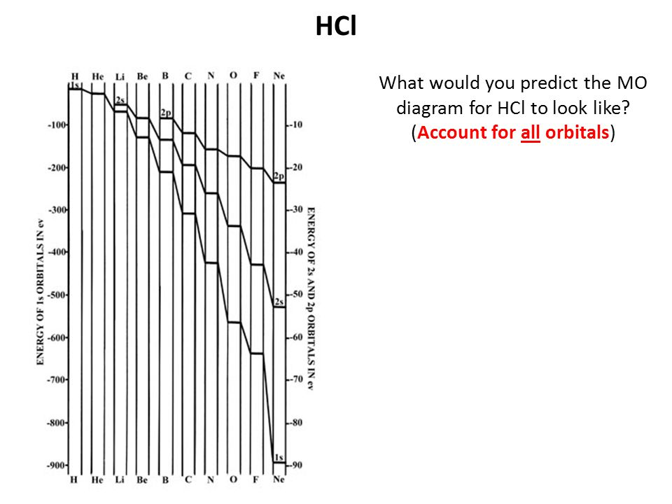 HCl What would you predict the MO diagram for HCl to look like