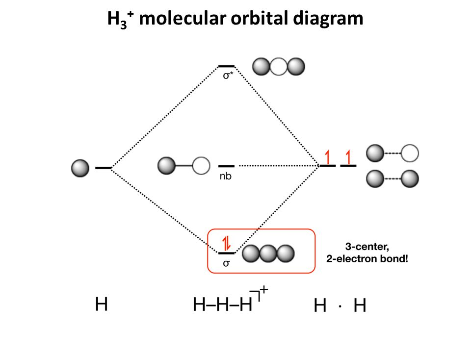 H3+ molecular orbital diagram