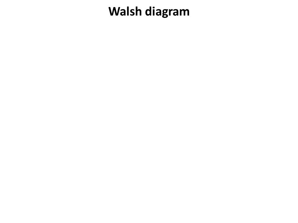 Walsh diagram