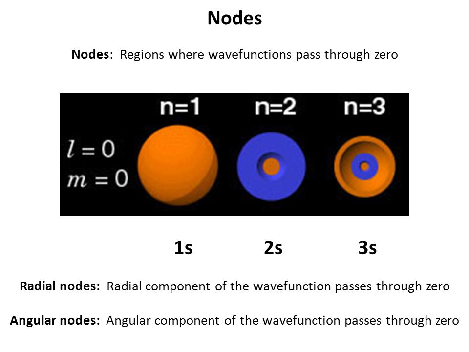 Nodes Nodes: Regions where wavefunctions pass through zero 1s 2s 3s