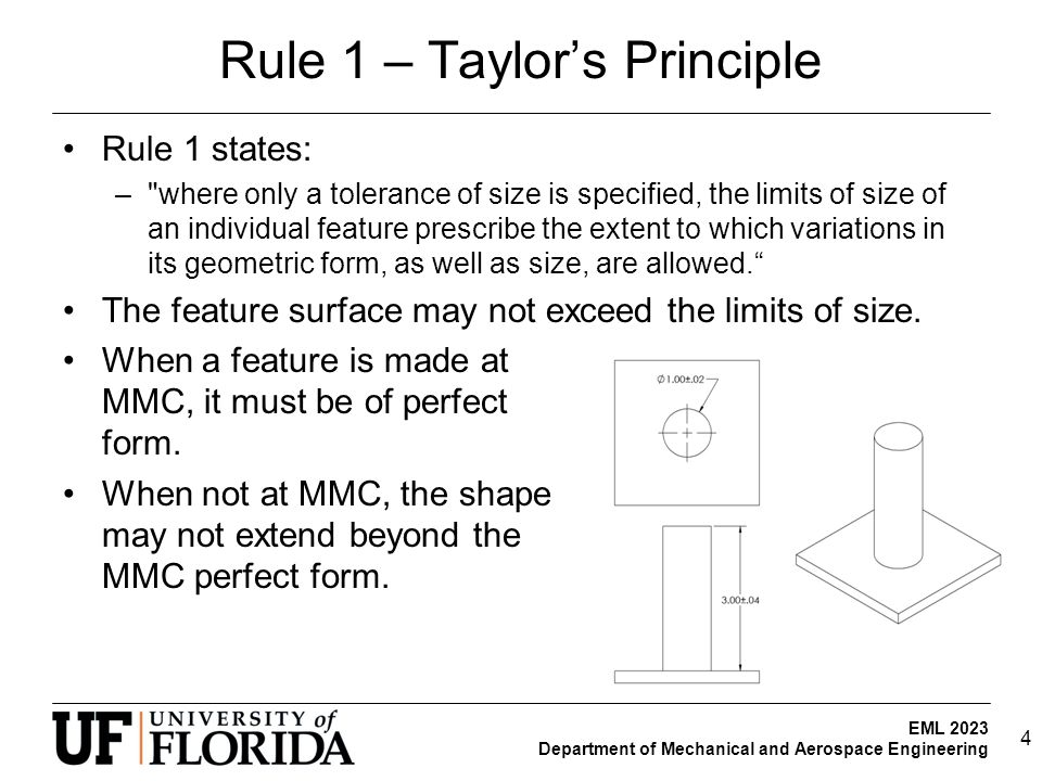 Rule 1 – Taylor's Principle