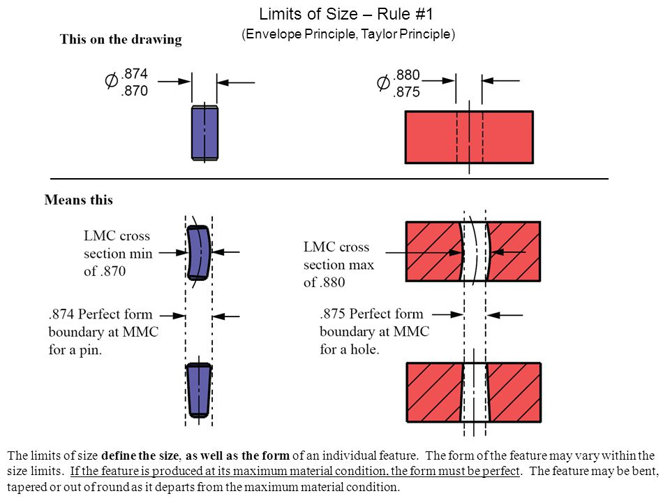 Limits of Size – Rule #1 (Envelope Principle, Taylor Principle)