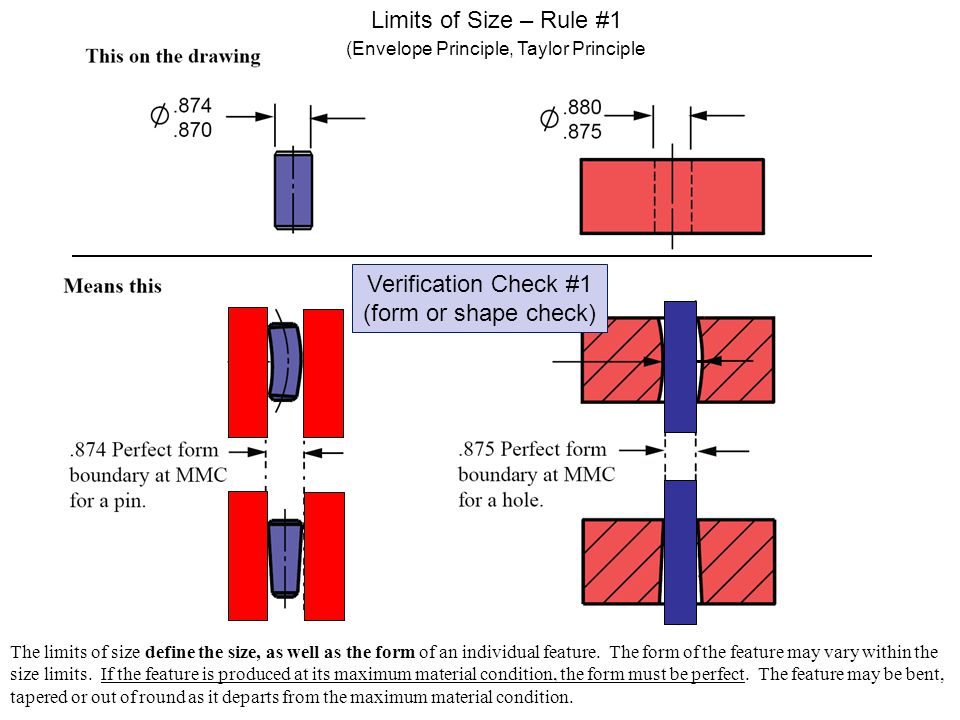 Limits of Size – Rule #1 Verification Check #1 (form or shape check)