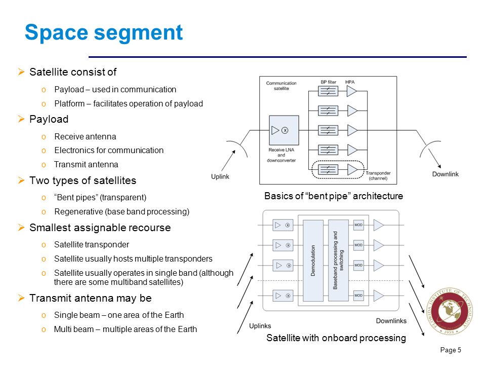 Space segment Satellite consist of Payload Two types of satellites