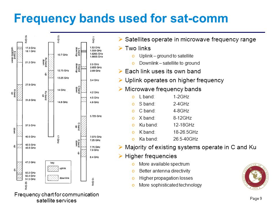 Frequency bands used for sat-comm